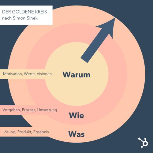 Der-Goldene-Kreis-Storytelling