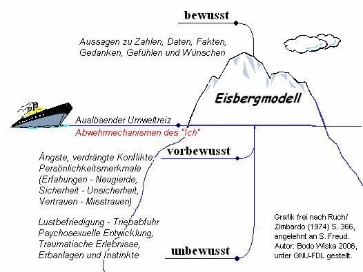 Eisbergmodell-nach-Freud