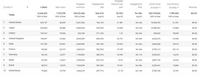 Google Analytics-Bericht Dimensionen als Zeilen und Messwerte als Spalten