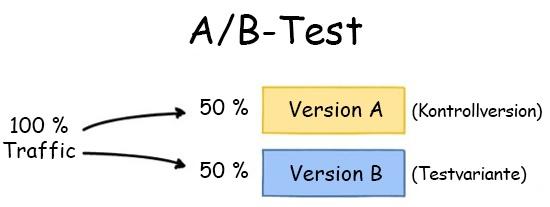 HubSpot-A-B-Test-Beispiel