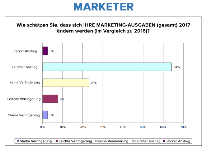 HubSpot – Trends für das Agentur-Neugeschäft in 2017 – Marketing-Ausgaben (Unternehmen)