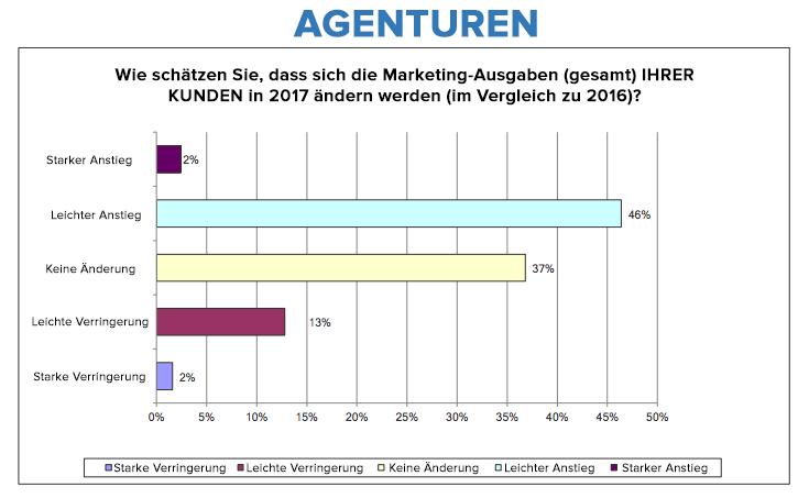 HubSpot – Trends für das Agentur-Neugeschäft in 2017 – Marketing-Ausgaben (Agenturen)