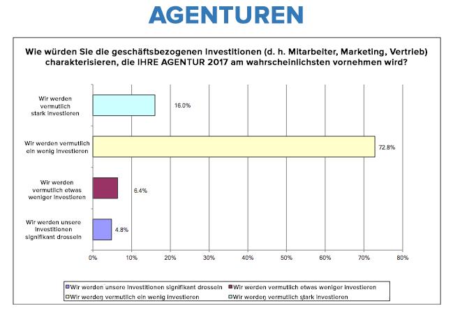HubSpot – Trends für das Agentur-Neugeschäft in 2017 – Geschäftsbezogene Investitionen (Agenturen)