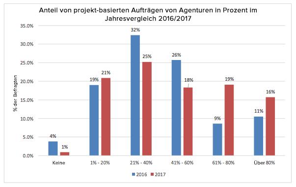 HubSpot – Trends für das Agentur-Neugeschäft in 2017 – Anteil von projekt-basierter Arbeit