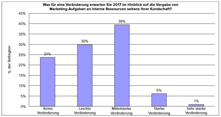 HubSpot – Trends für das Agentur-Neugeschäft in 2017 – Verlagerung zu unternehmensinternen Ressourcen