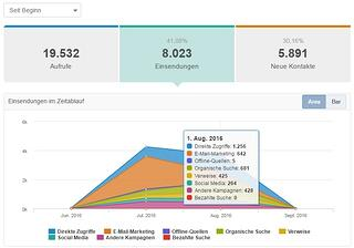 HubSpot-Analytics-fuer-Landing-Pages