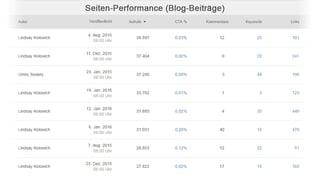 HubSpot-Blog-Beitrag-Performance