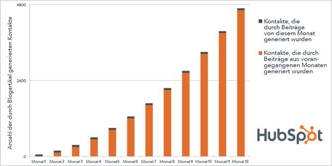 HubSpot-Blog-Posts-Effizienz