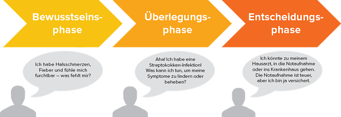 HubSpot-Buyers-Journey-Beispiel