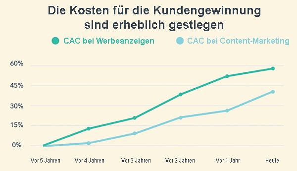 CAC-Zunahme
