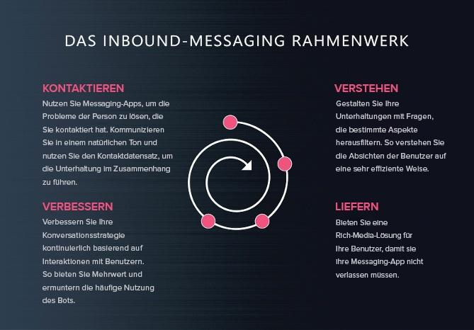 Ein Rahmenwerk für die Nutzung von Chatbots