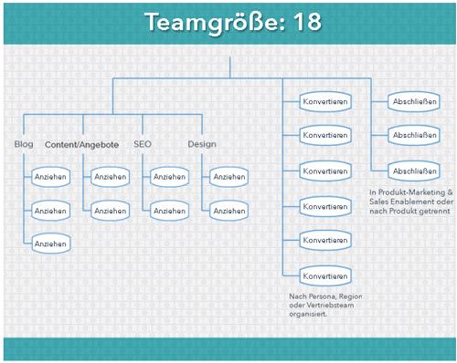 HubSpot-Content-Marketing-Team-18