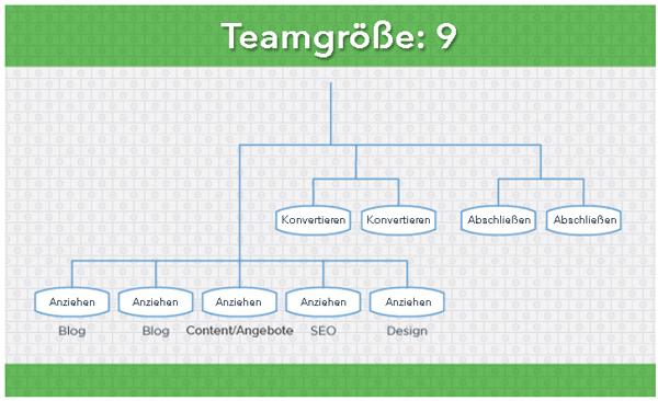 HubSpot-Content-Marketing-Team-9