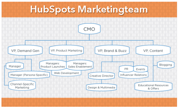 HubSpot-Content-Marketing-Team-HubSpot