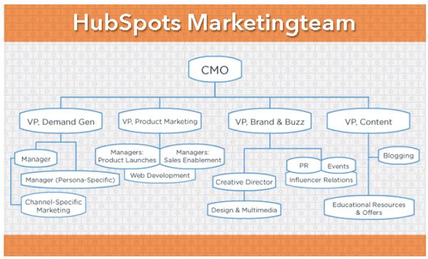 HubSpot-Content-Marketing-Team-HubSpot