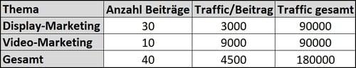 Beispiel-Daten der bisherigen Verteilung von Blog-Beiträgen und Traffic-Volumen