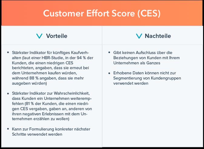 Vor- und Nachteile von CES-Umfragen