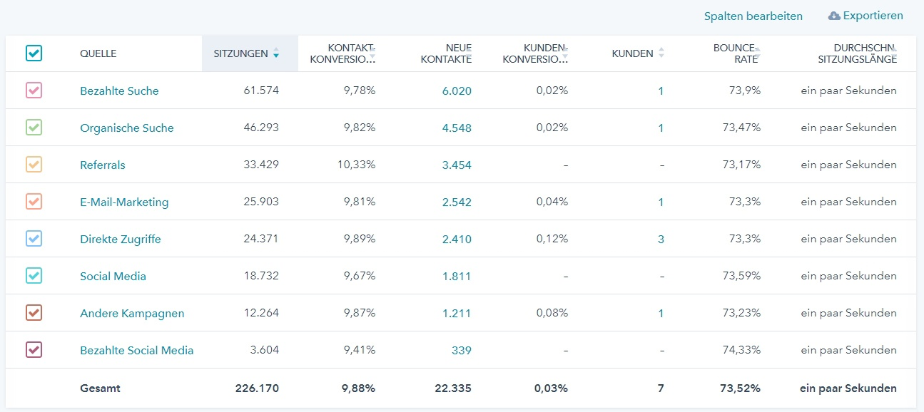 Beispiel eines Quellendatenberichts in HubSpot