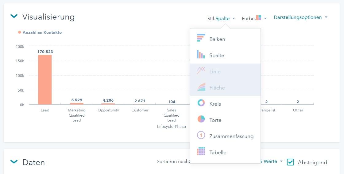 Bericht mit Datenvisualisierung in der HubSpot-Software