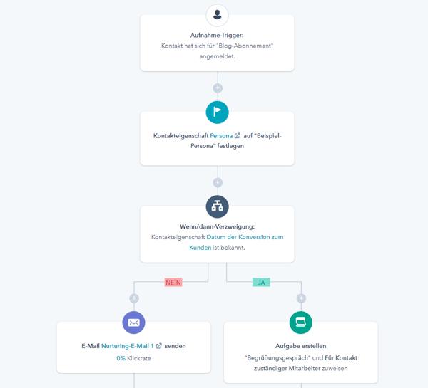 E-Mail-Marketing-Workflow