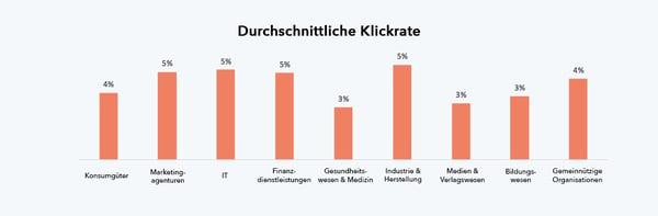 Durchschnittliche Klickrate nach Branche