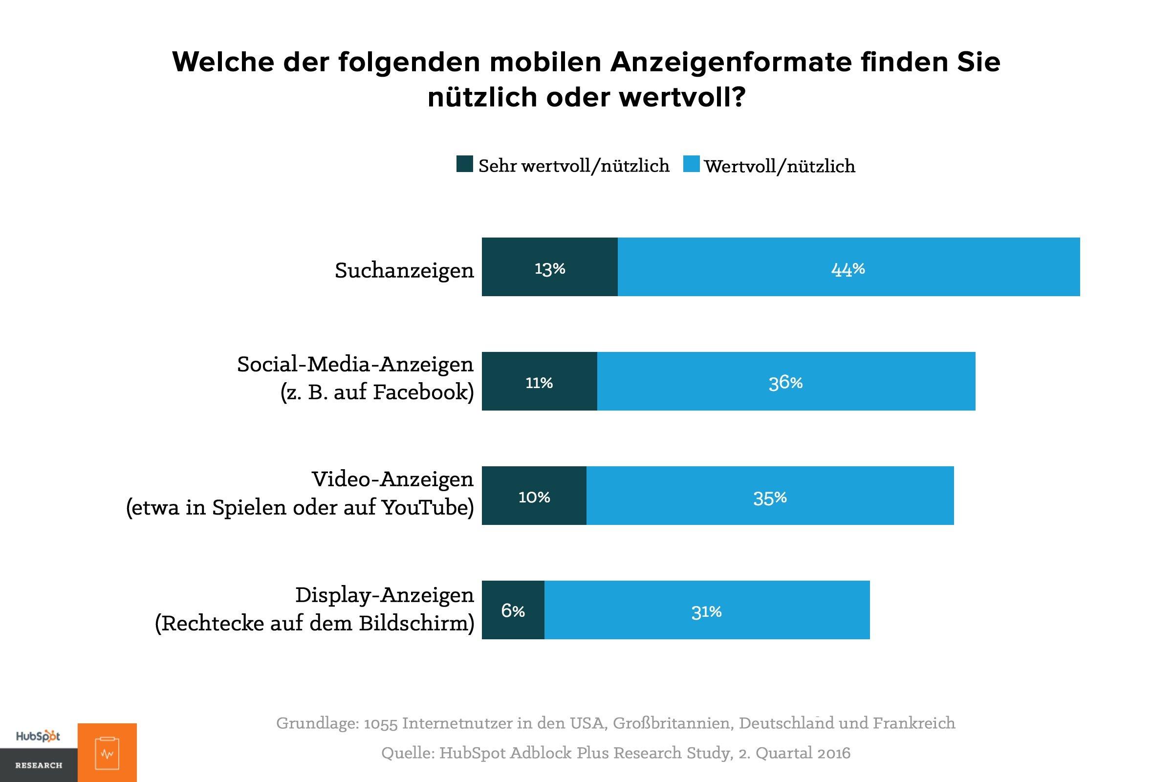 HubSpot - Facebook-Anzeigen in 2017 - Vorlieben bei mobilen Anzeigenformaten