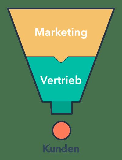 Kunden-Marketingtrichter