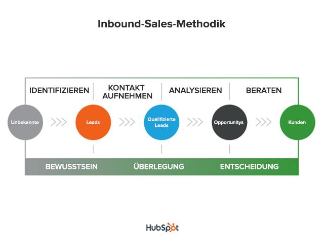 Die Inbound-Sales-Methodik