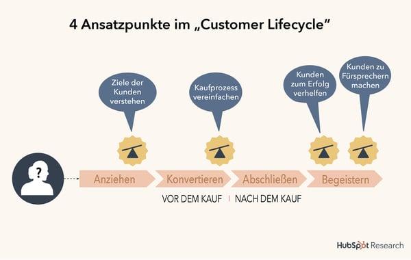 HubSpot-Inbound-Service-Ansatzpunkte