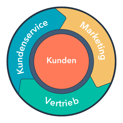 Kreislaufmodell-Blog-Veröffentlichung