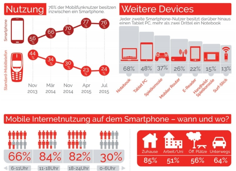 YouGov - Mobile Trend Report - Smartphone-Nutzung