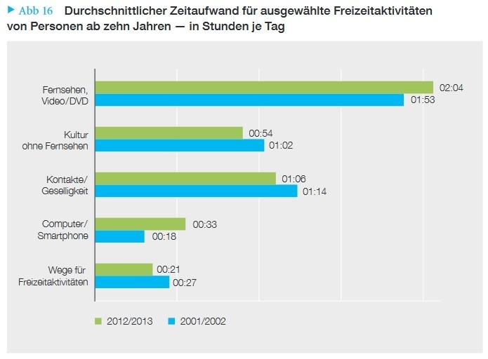 Durchschnittlicher Zeitaufwand für ausgewählte Freizeitaktivitäten von Personen ab zehn Jahren – in Stunden je Tag