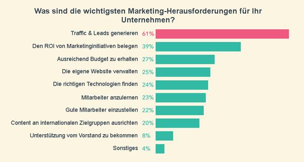 Wichtigste-Marketing-Herausforderungen