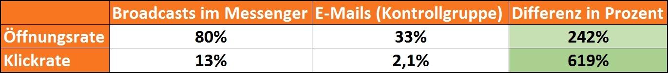 Öffnungs- und Klickraten von Messenger im Vgl. zu E-Mails