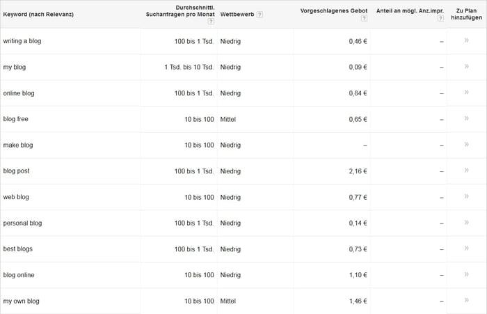 HubSpot - Recherche für Infografiken - Google AdWords Keyword-Planer
