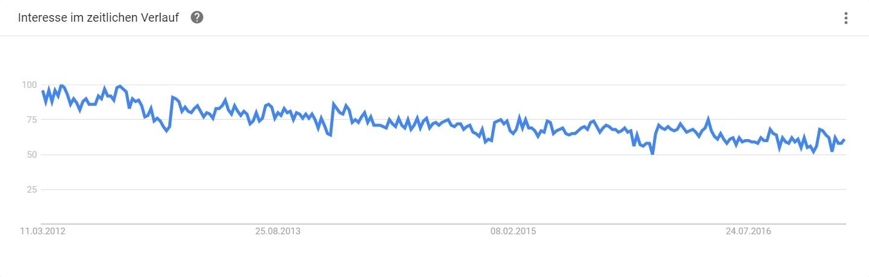HubSpot - Recherche für Infografiken - Google Trends Verlaufdaten