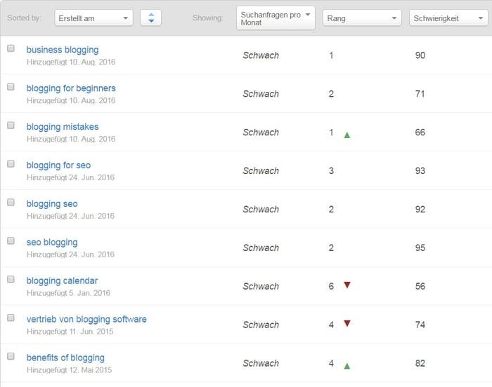 HubSpot - Recherche für Infografiken - HubSpot Keywords-Tool