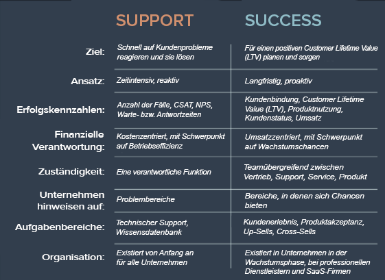 Die Unterschiede zwischen Customer Support & Customer Success
