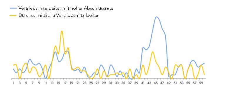 HubSpot-Verteilung-Preisdiskussion
