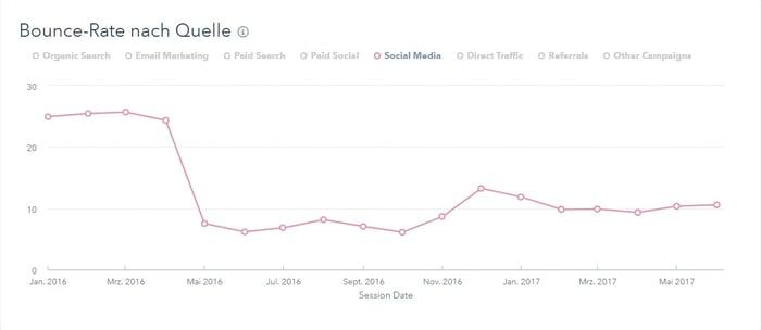 Der Bounce-Raten-Bericht von HubSpot für eine einzelne Besucherquelle (Social Media).