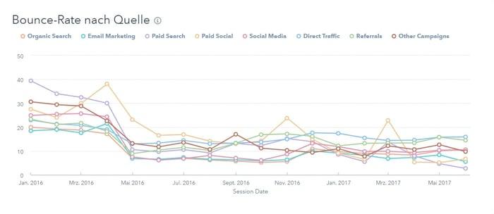Der Bounce-Raten-Bericht für Websites in HubSpot