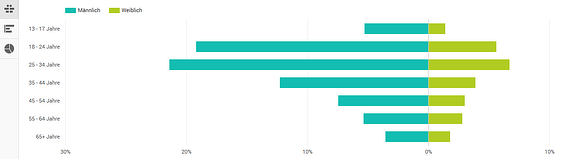 HubSpot YouTube Analytics Demografie