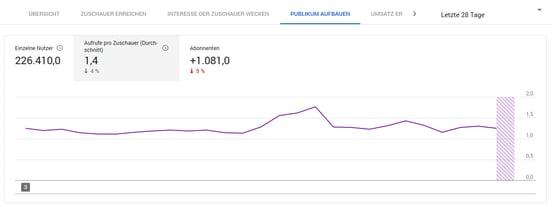 HubSpot YouTube Analytics Durchschnittliche Aufrufe