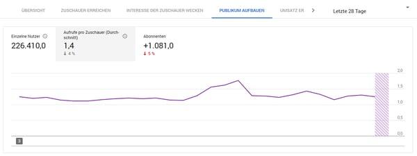 HubSpot-YouTube-Analytics-Durchschnittliche-Aufrufe