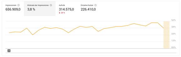 HubSpot YouTube Analytics Klickrate Impressionen
