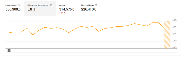 HubSpot-YouTube-Analytics-Klickrate-Impressionen