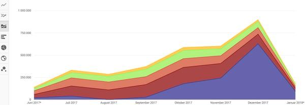 HubSpot-YouTube-Analytics-Zugriffsquellen