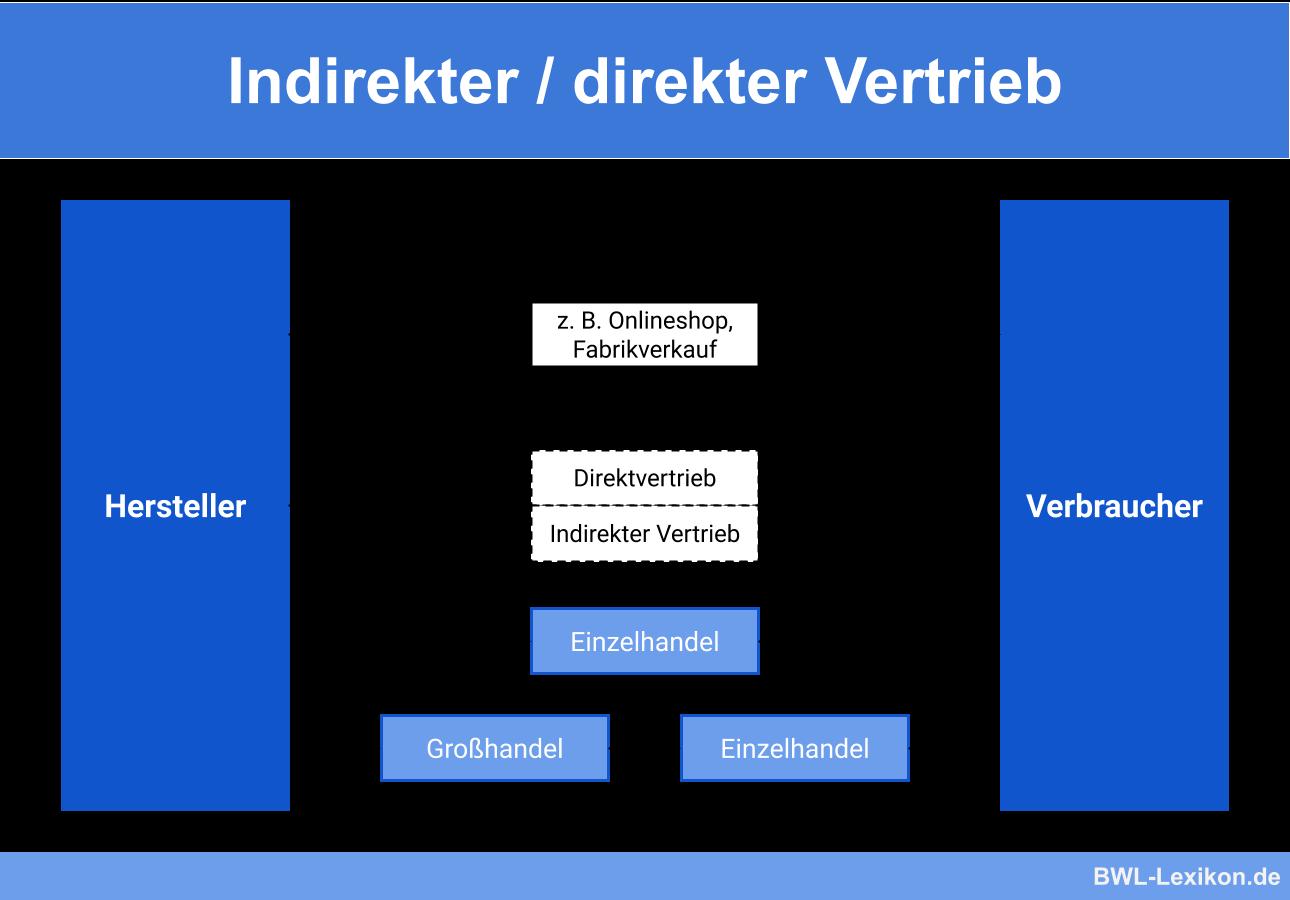 Indirekter Vertrieb_1
