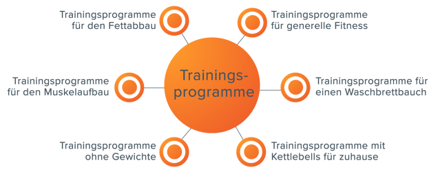 Inhaltserstellung mit Themenclustern – Themencluster Trainingsprogramme
