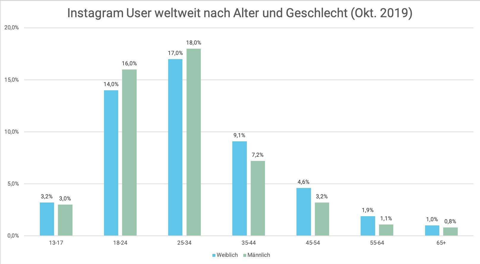 Instagram%20User%20weltweit%20nach%20Alter%20und%20Geschlecht